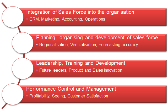 Sales Leadership Disciplines